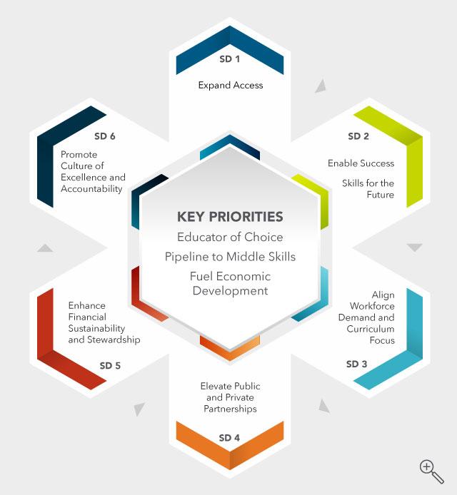 Key Priorities Infographic.
